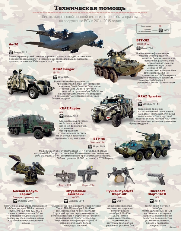 10 видов новейшей военной техники на вооружении украинской армии - инфографика Техногайд