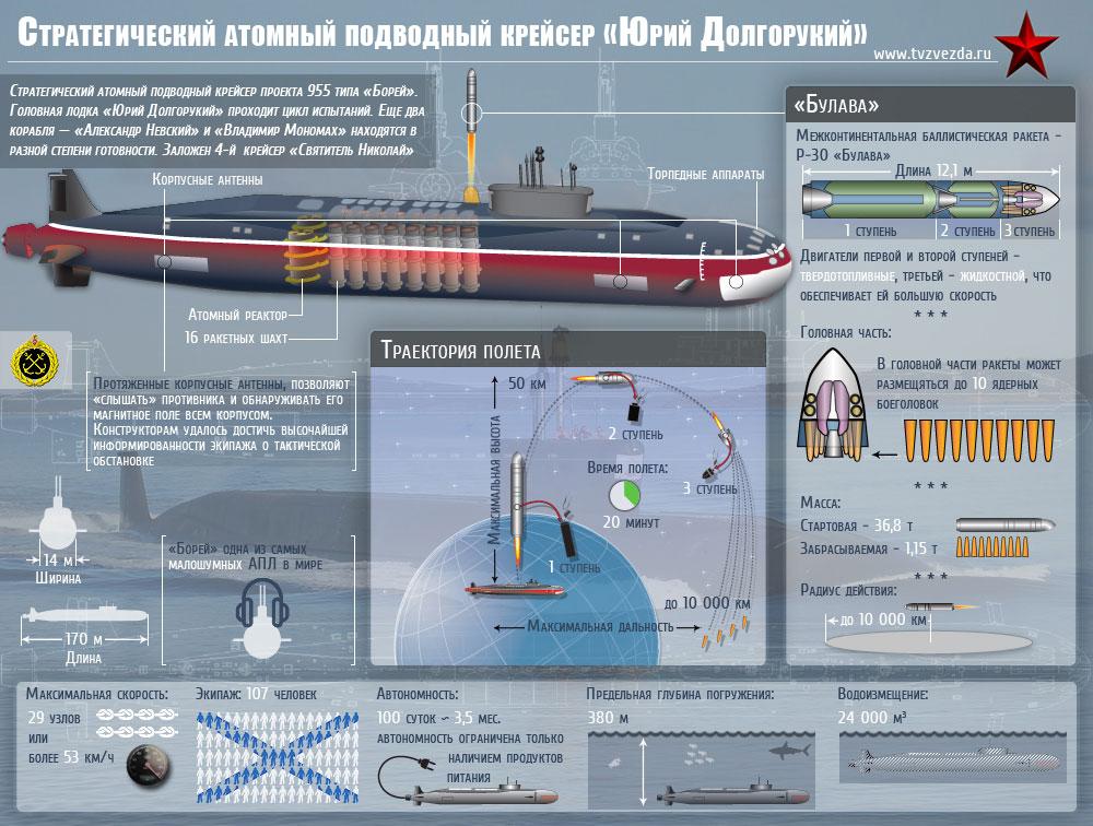 российские подводные лодки стратегического назначения