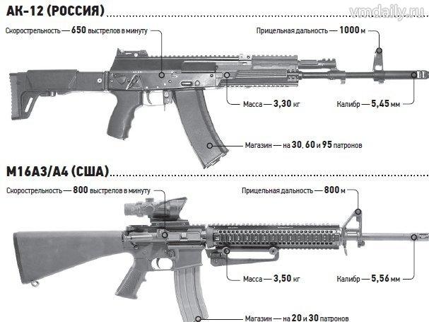 Новый автомат Калашникова разочаровал военных
