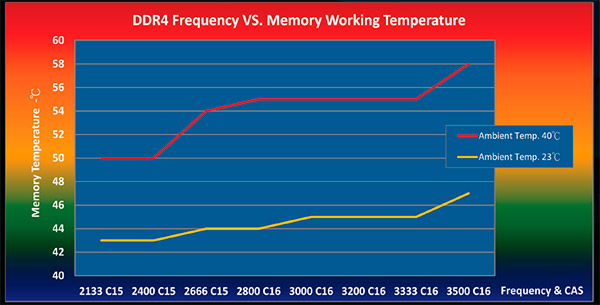DDR4_Frequency