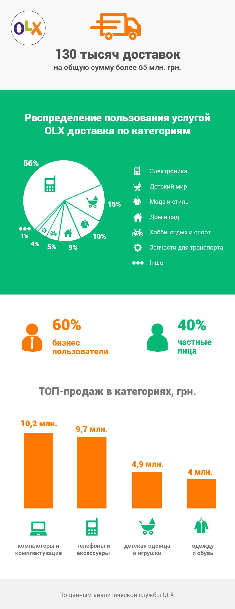 OLX доставка: инфографика