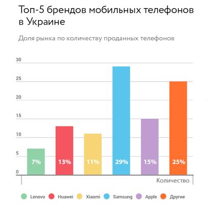 Топ-5 брендов мобильных телефонов в Украине