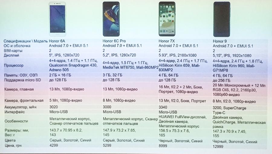 Смартфоны Huawei Honor возвращаются в Украину - цены и подробности