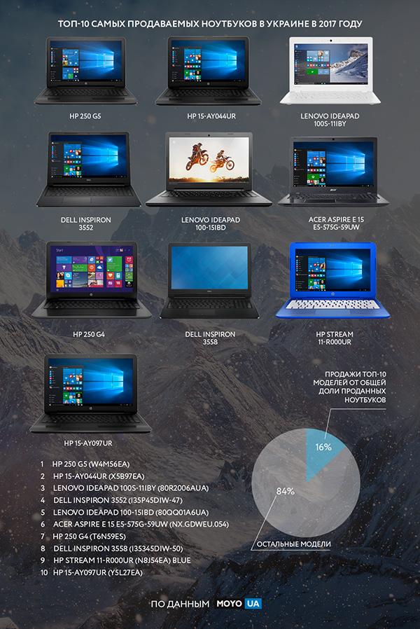 Топ-10 самых востребованных ноутбуков