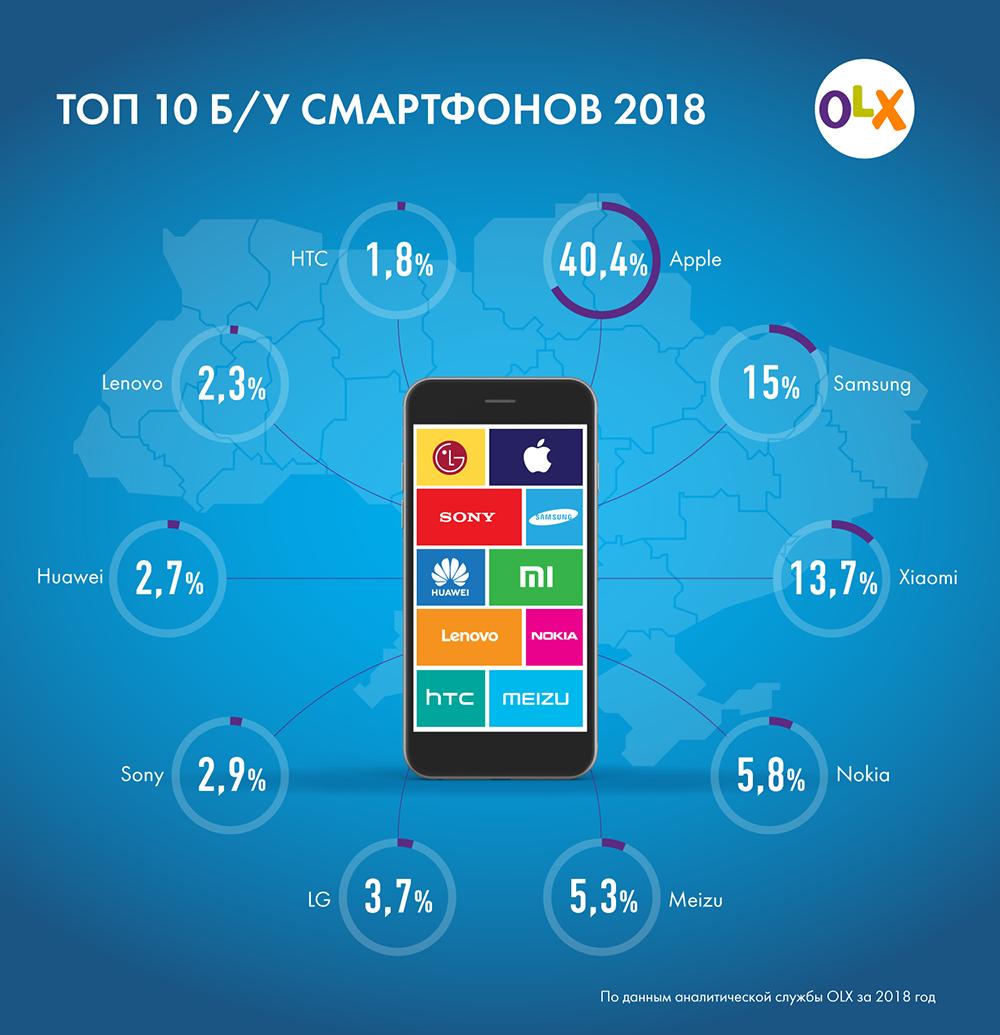 Спрос на айфоны в Украине упал: рейтинг б/у смартфонов 2018