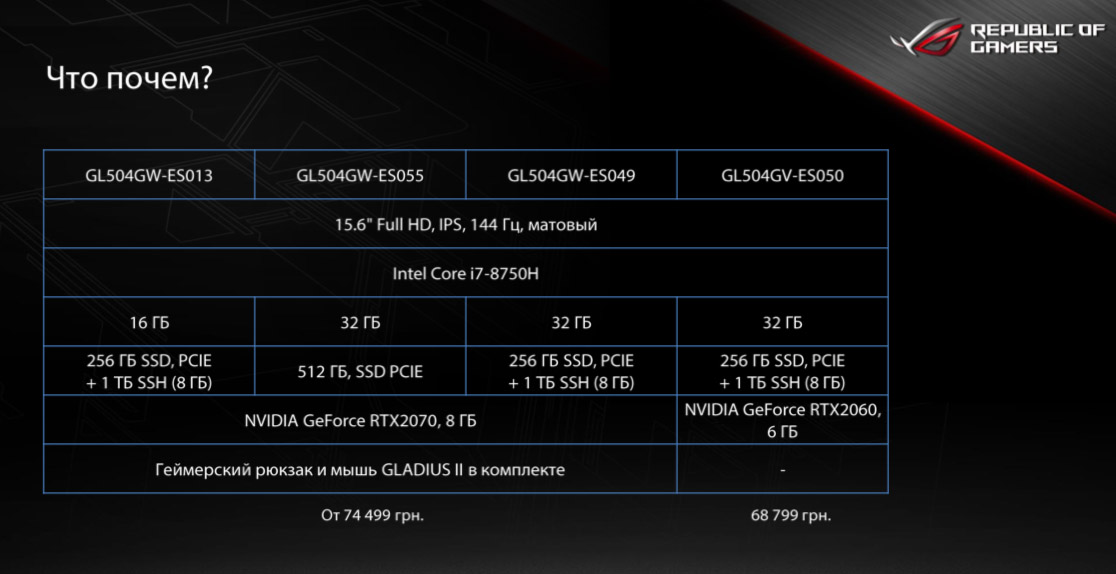 Цены на ASUS ROG Strix SCAR II (GL504)