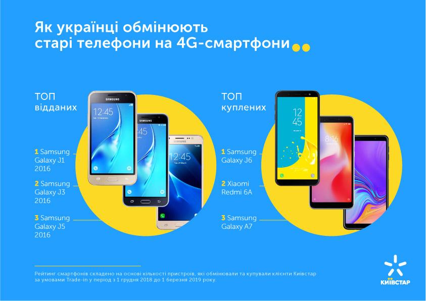 """""""Киевстар"""" запускает trade-in: обмен старых телефонов на новые с поддержкой 4G"""