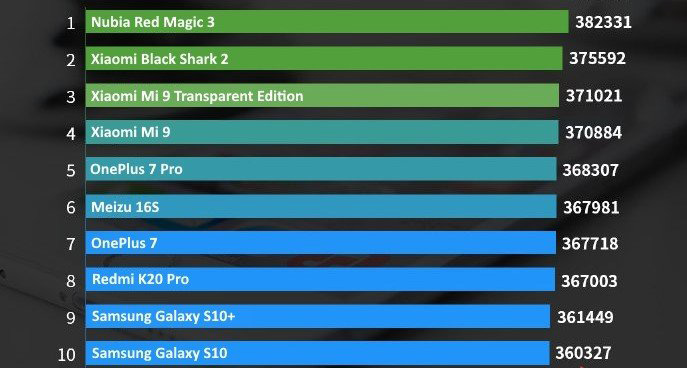 TOP-10 самых мощнейших смартфонов по версии AnTuTu
